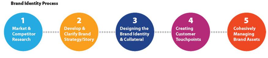 Branding-identity-process