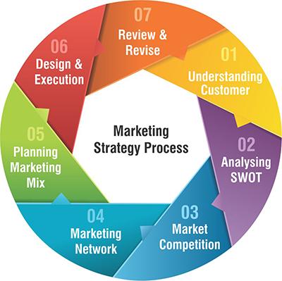 Marketing-strategy-process
