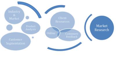 market-analysis-research
